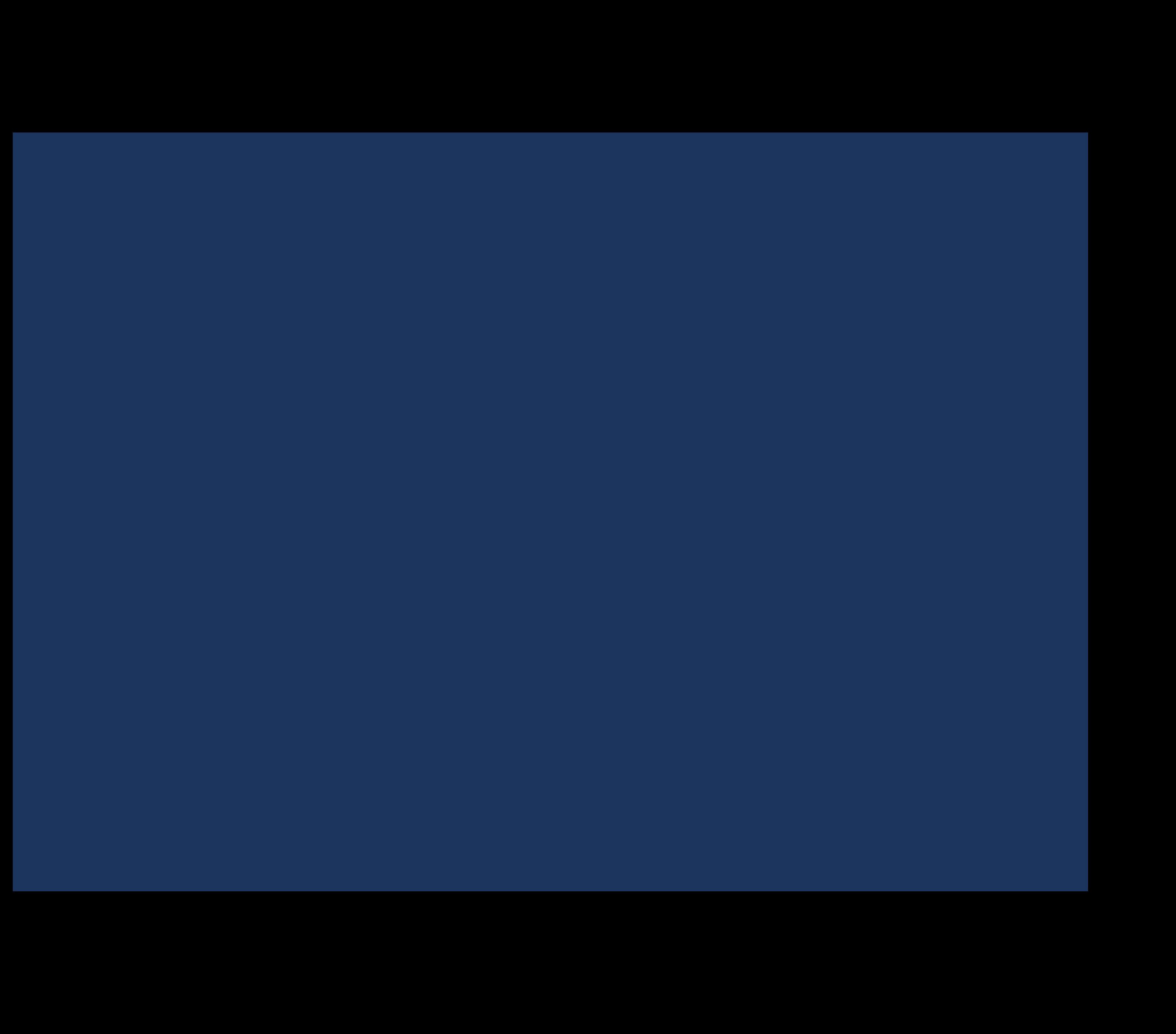 IBM Maximo EAM procurement management
